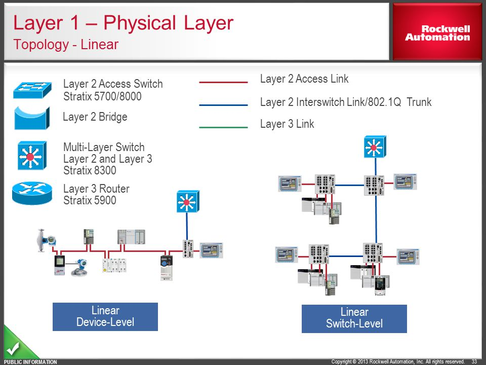 Layer 1 – Physical Layer Topology - Linear