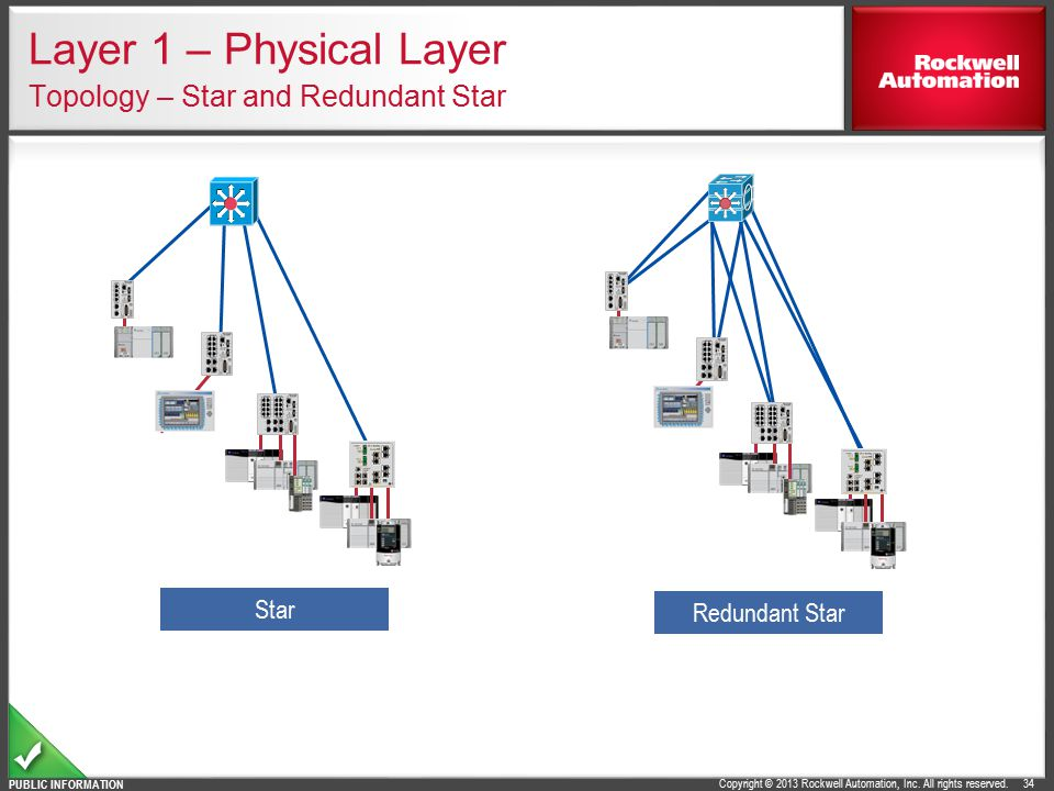 Layer 1 – Physical Layer Topology – Star and Redundant Star