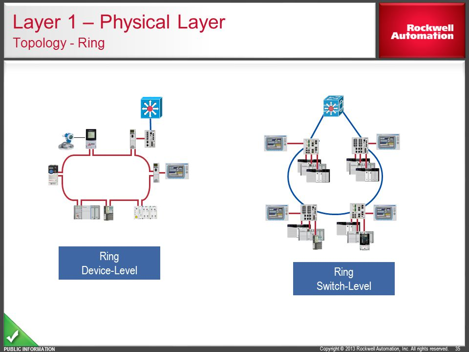 Layer 1 – Physical Layer Topology - Ring