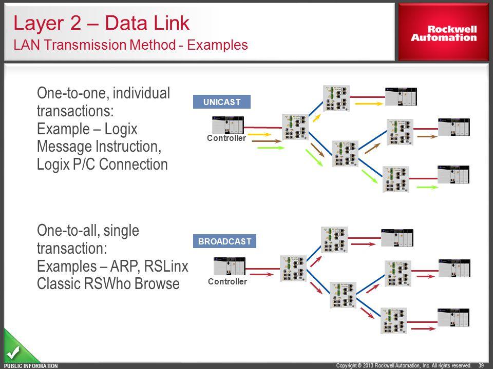 Layer 2 – Data Link LAN Transmission Method - Examples