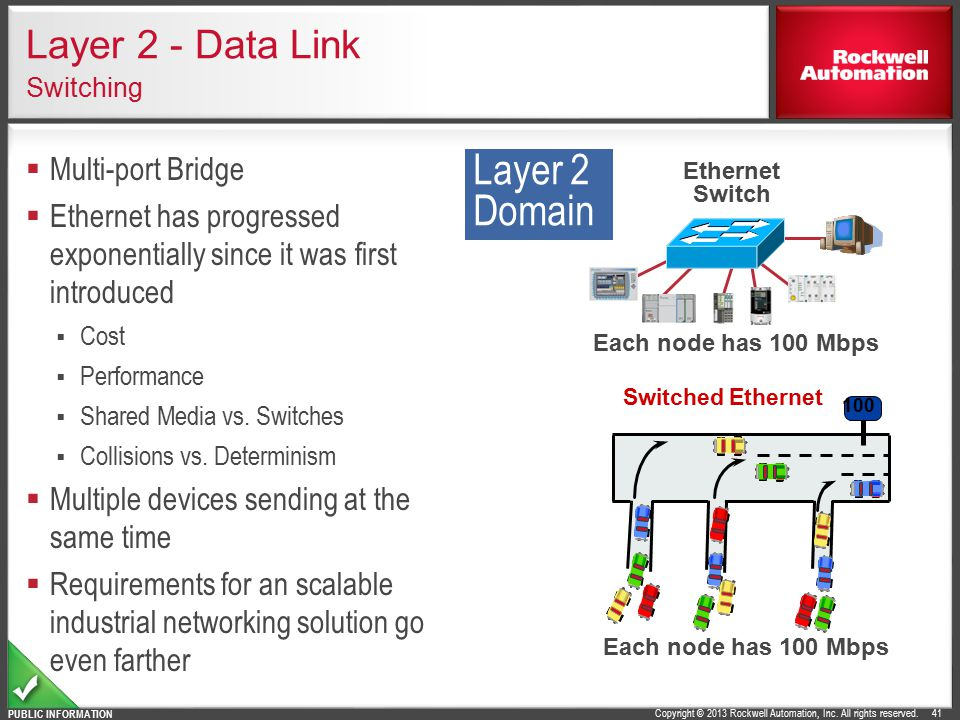 Layer 2 - Data Link Switching