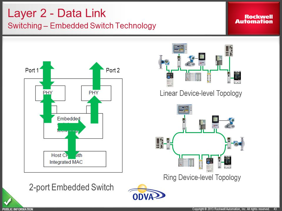 Layer 2 - Data Link Switching – Embedded Switch Technology