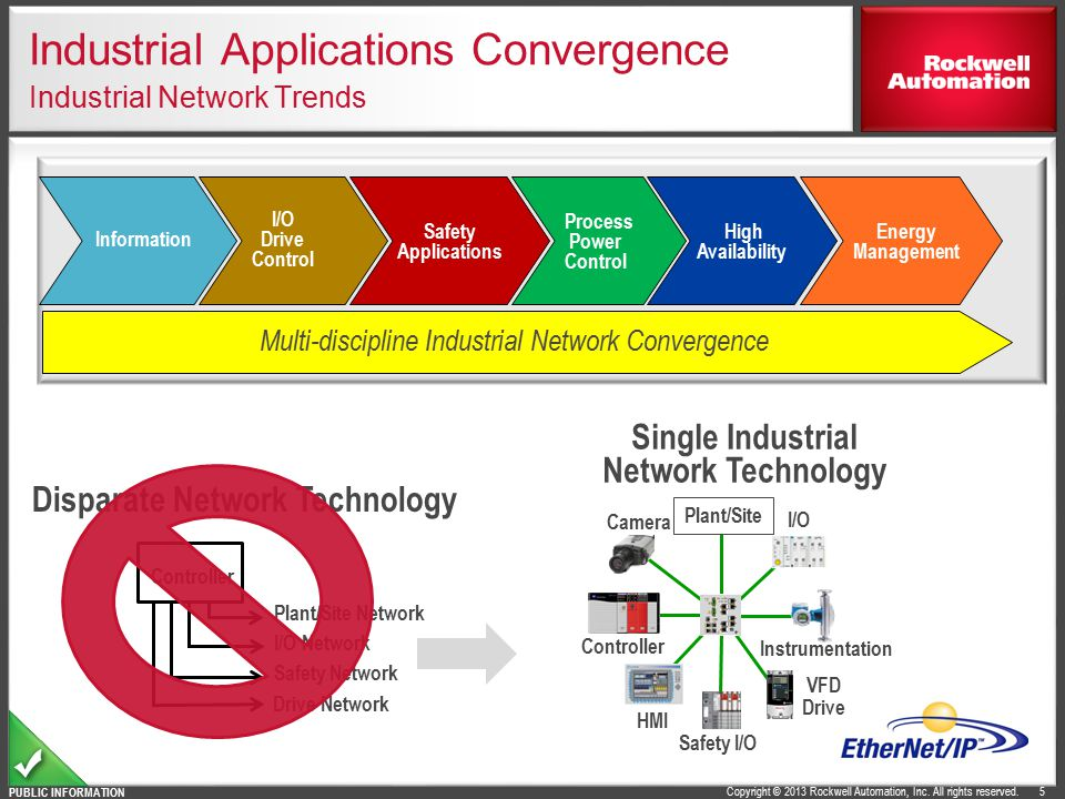 Industrial Applications Convergence Industrial Network Trends