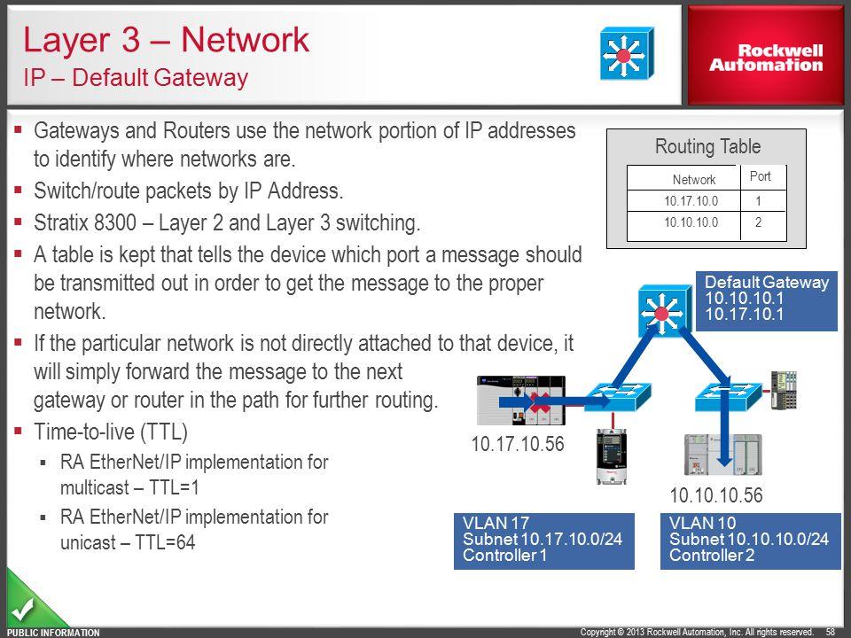 Layer 3 – Network IP – Default Gateway