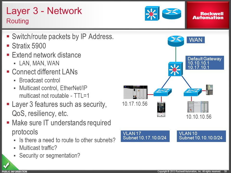 Layer 3 - Network Routing