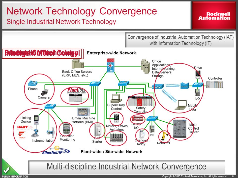 Network Technology Convergence Single Industrial Network Technology