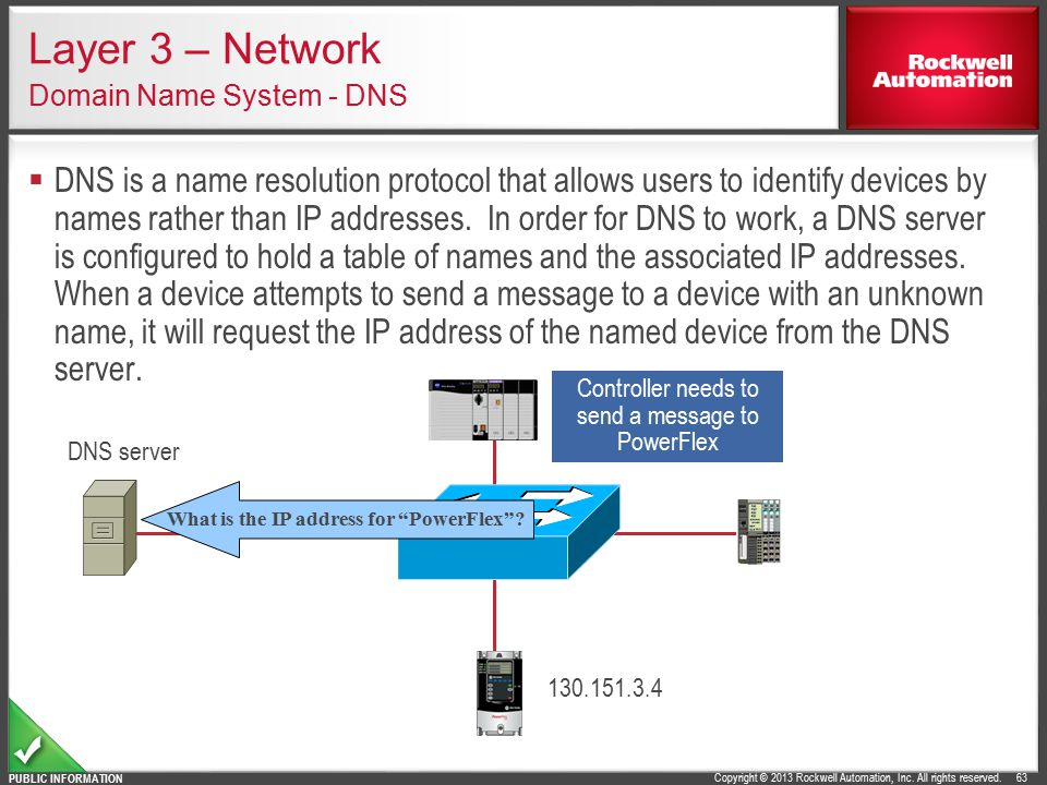 Layer 3 – Network Domain Name System - DNS