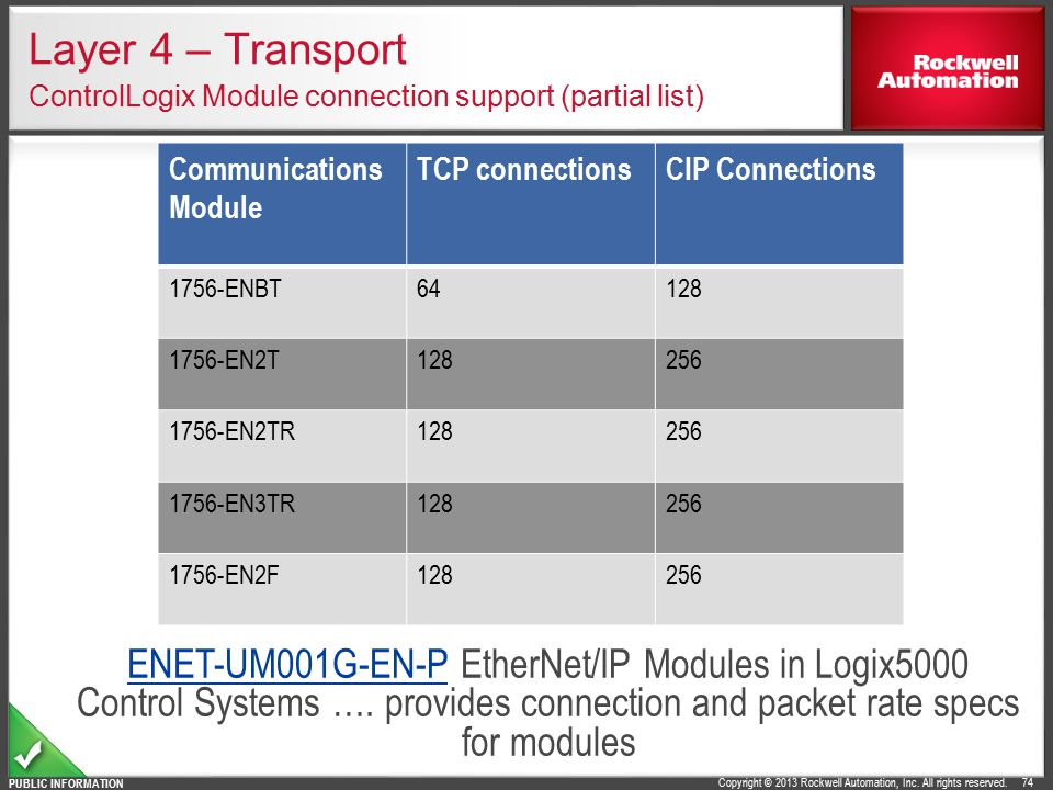 Layer 4 – Transport ControlLogix Module connection support (partial list)