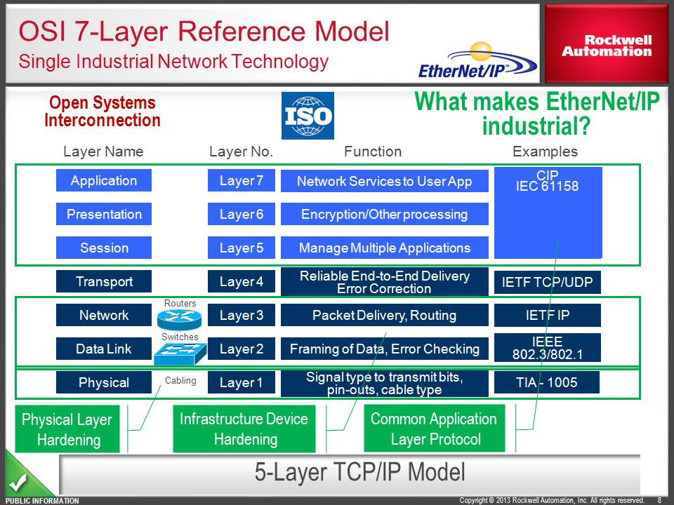 OSI 7-Layer Reference Model Single Industrial Network Technology