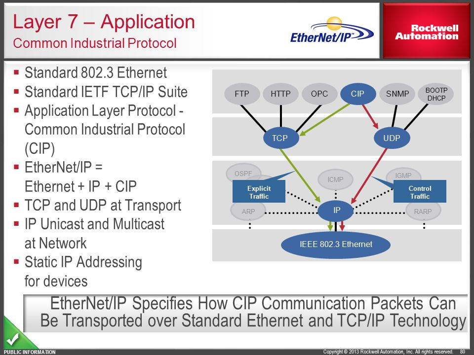 Layer 7 – Application Common Industrial Protocol