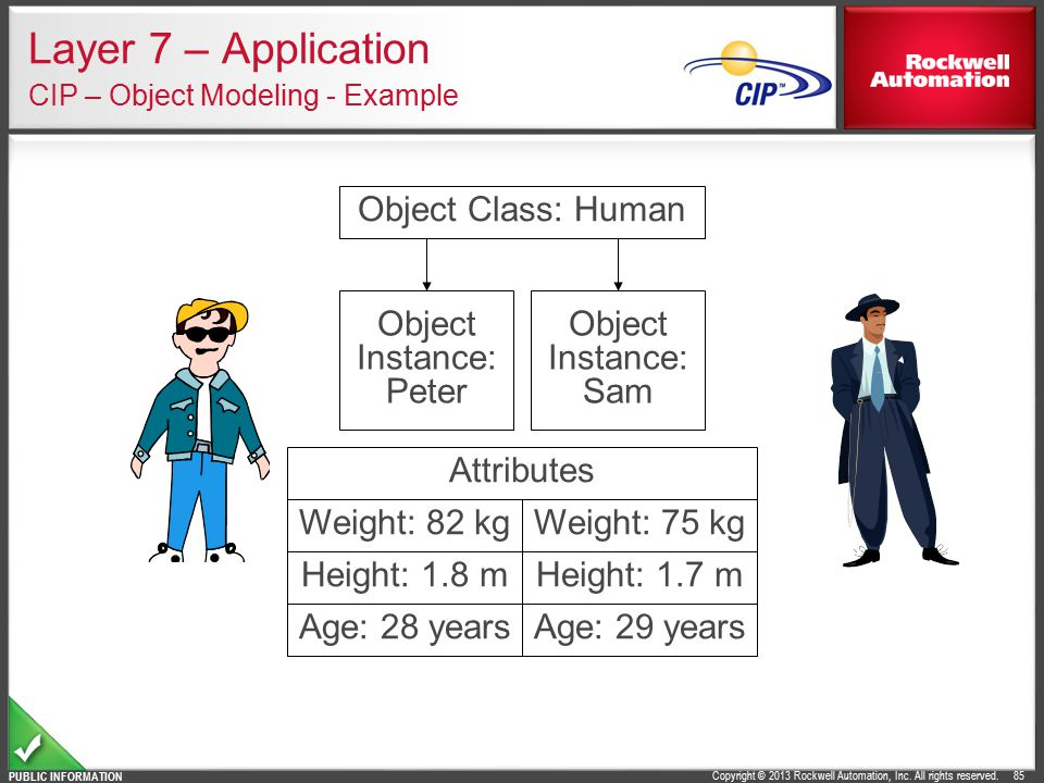 Layer 7 – Application CIP – Object Modeling - Example