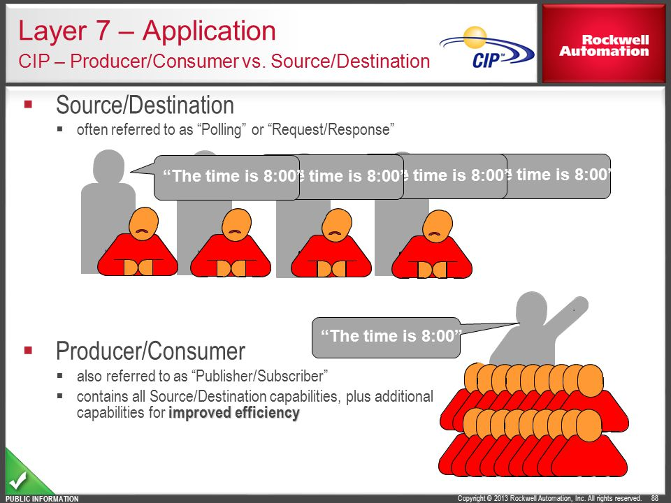 Layer 7 – Application CIP – Producer/Consumer vs. Source/Destination