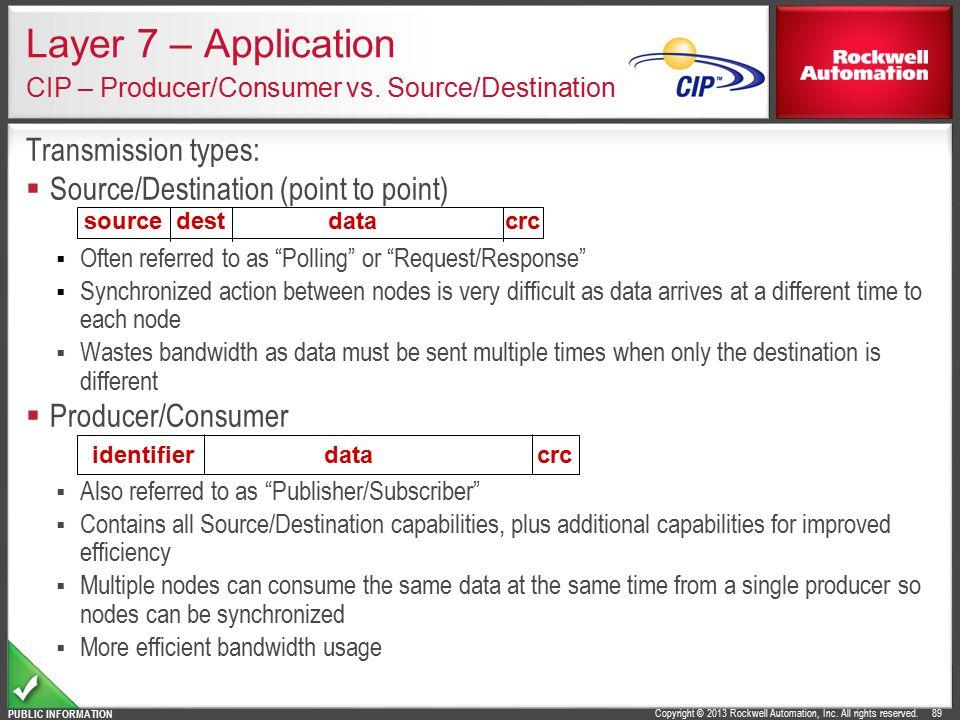 Layer 7 – Application CIP – Producer/Consumer vs. Source/Destination