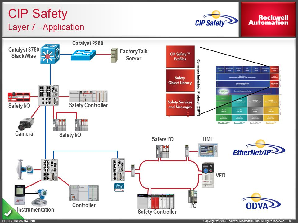 CIP Safety Layer 7 - Application