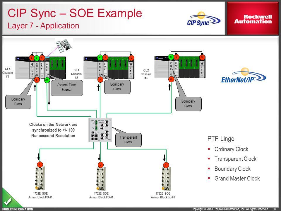 CIP Sync – SOE Example Layer 7 - Application
