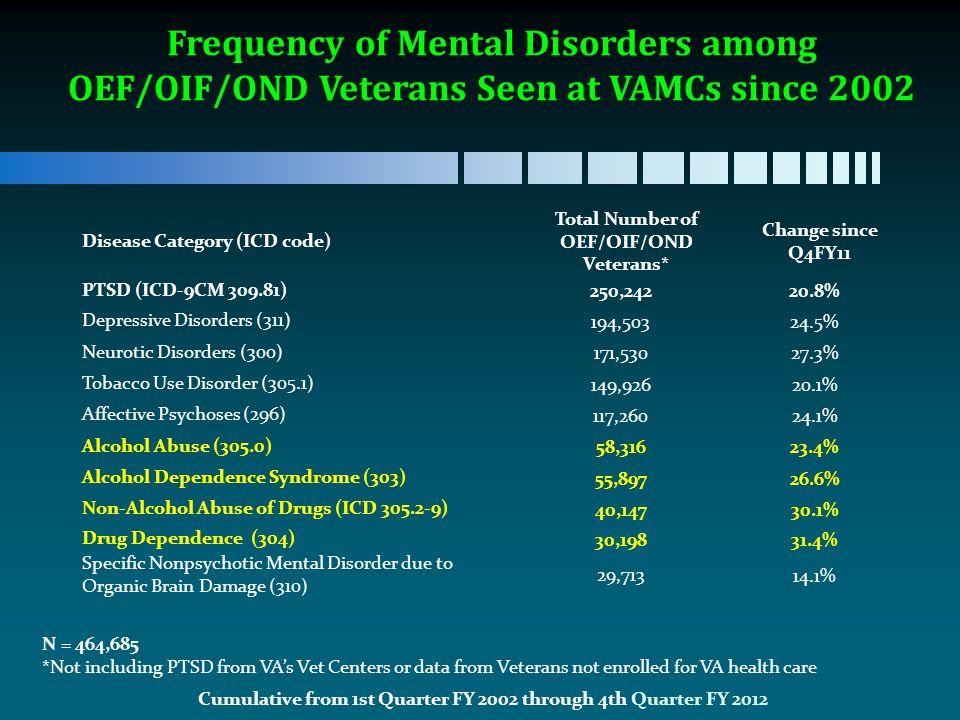 28 Depressive Disorder Icd9 Desc9 Icd10 Desc10 Descript 311
