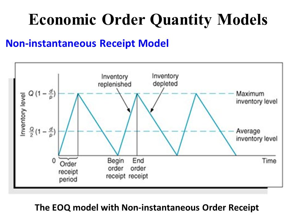 research economic order quantity We consider an eoq inventory model for growing items, wherein the value and  size of items  research article - systems engineering.