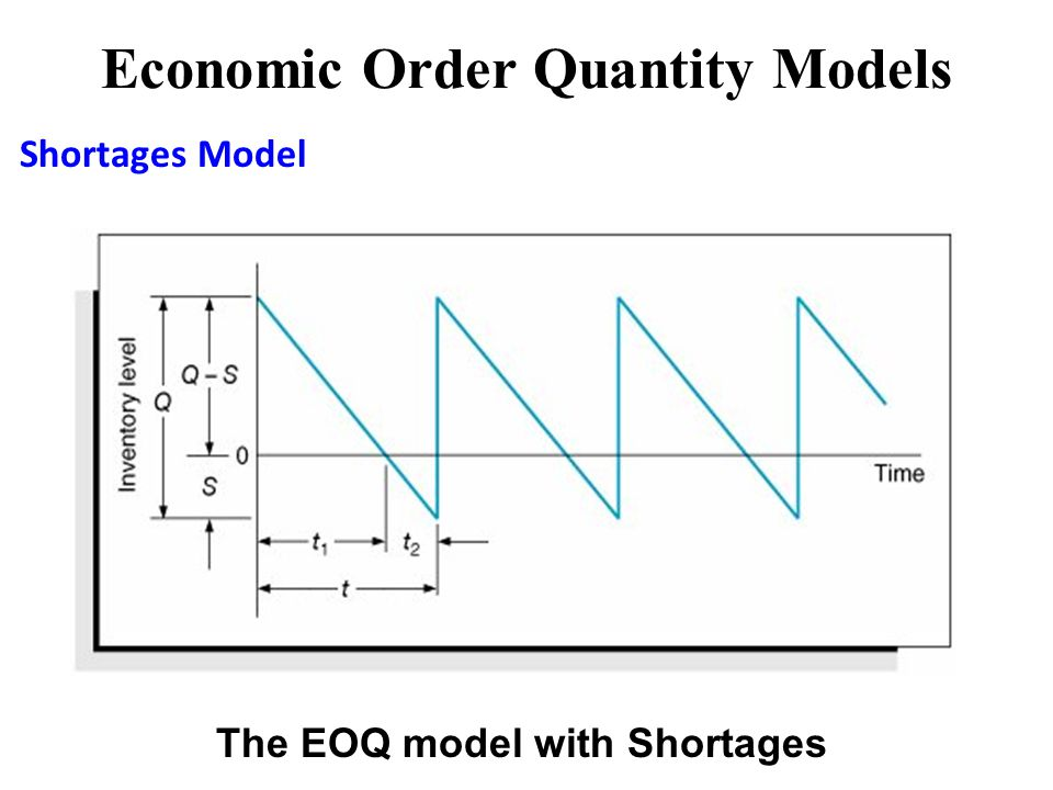 economic order quantity Economic order quantity (eoq) model the economic order quantity (eoq) is the order quantity that minimizes total holding and ordering costs for the year even if all the assumptions don't hold exactly, the eoq gives us a good indication of whether or not current order quantities are reasonable.