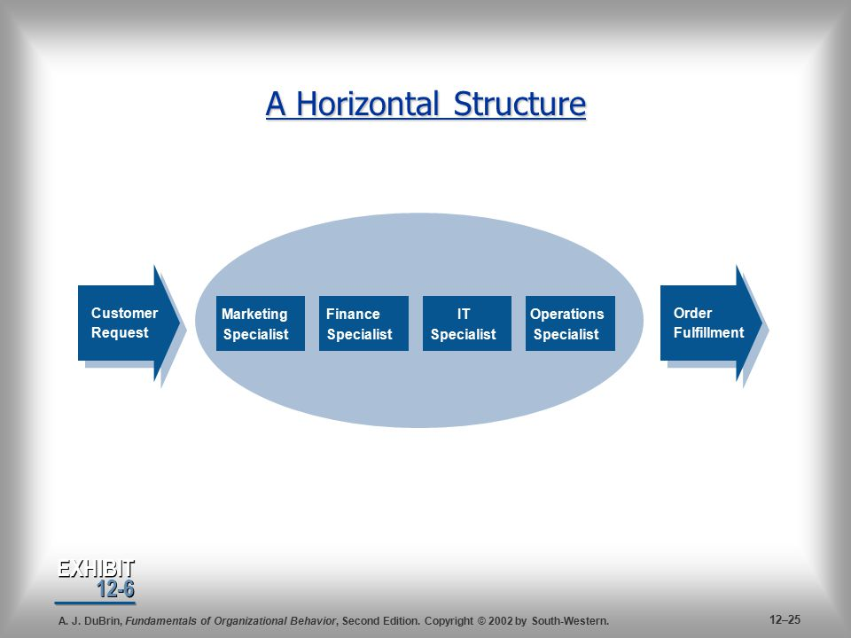 vertical and horizontal structures phillips In a vertical policy making structure, the higher levels of government are able to pretty much dictate to the lower levels in a horizontal system, policy is made by a group of equals.