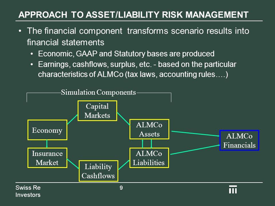 asset liabilty management