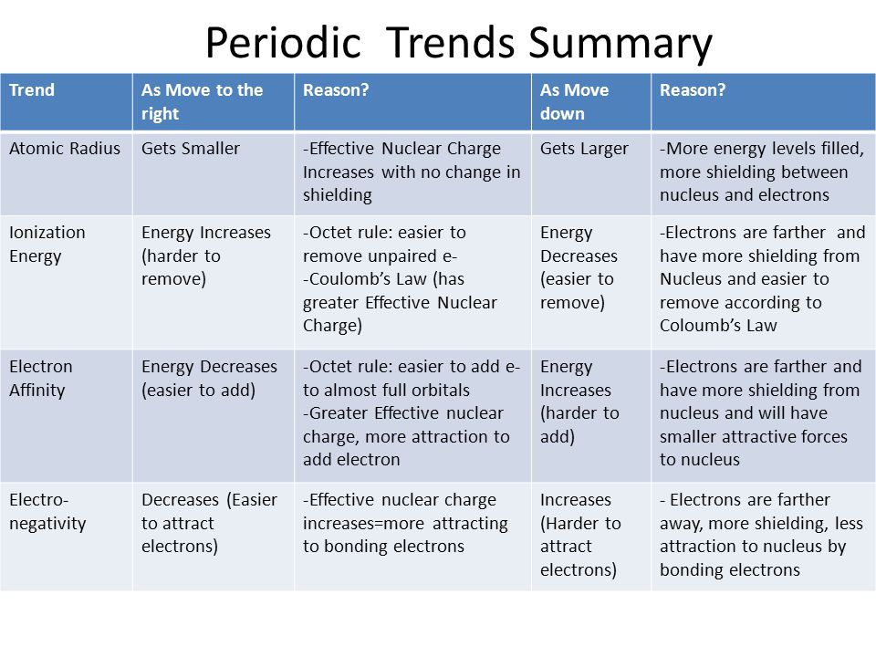General periodic trends ppt download periodic trends summary urtaz Image collections