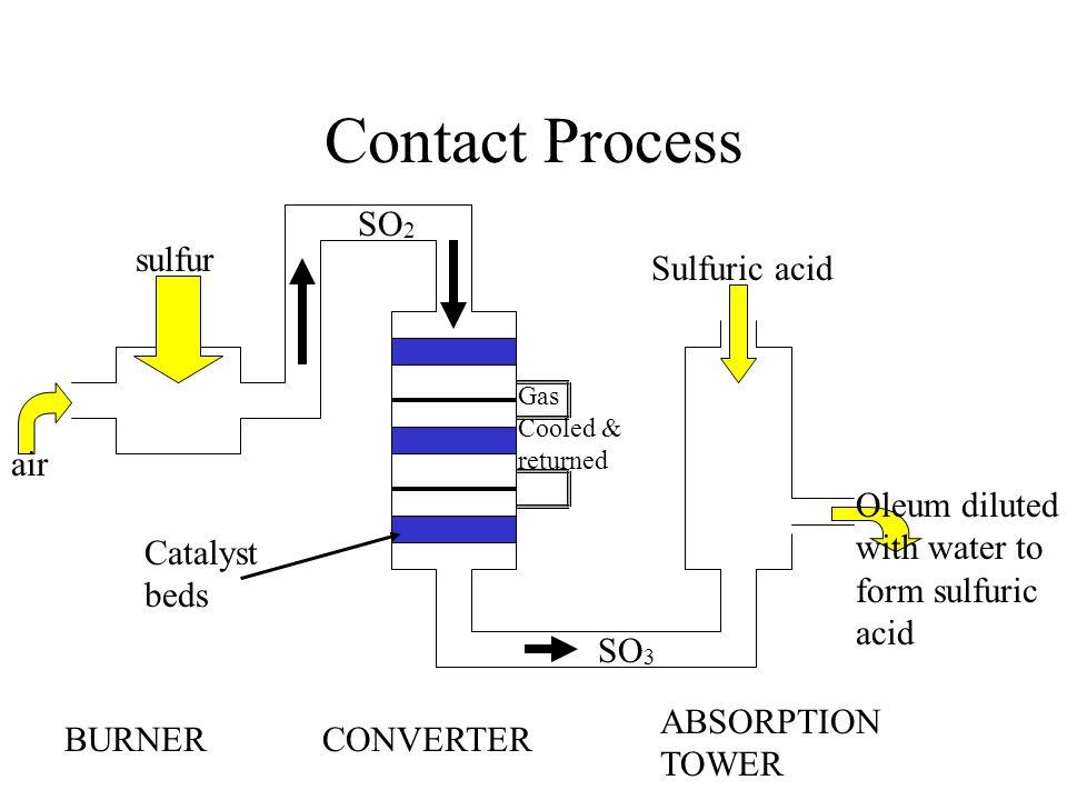 sulfur reactions