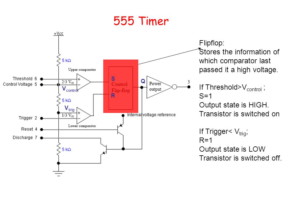 555 Timer Flipflop: Stores the information of which comparator last passed it a high voltage. If Threshold>Vcontrol ;