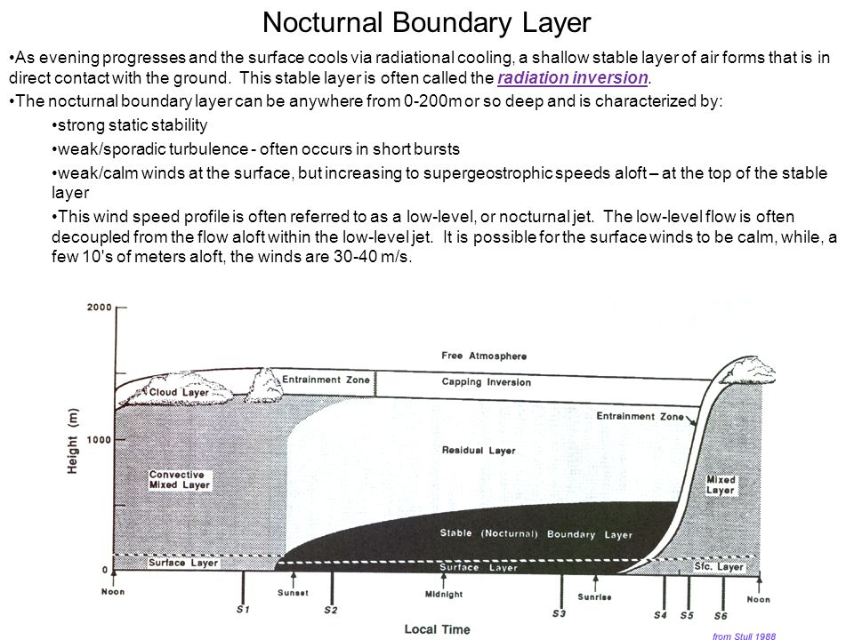 Nocturnal Boundary Layer