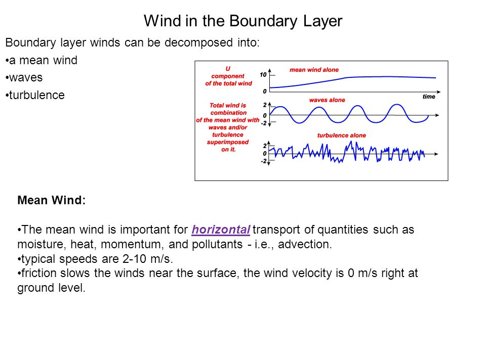 Wind in the Boundary Layer