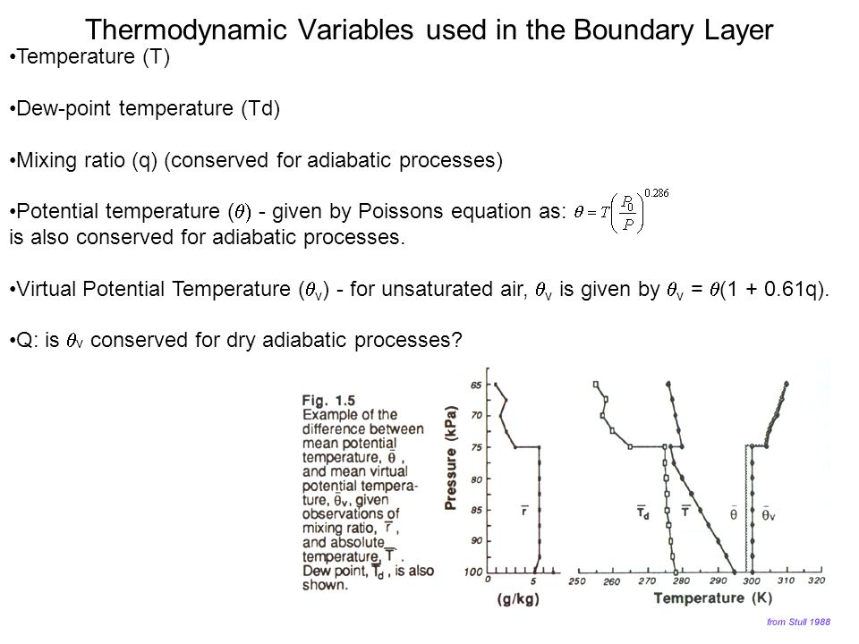 Thermodynamic Variables used in the Boundary Layer
