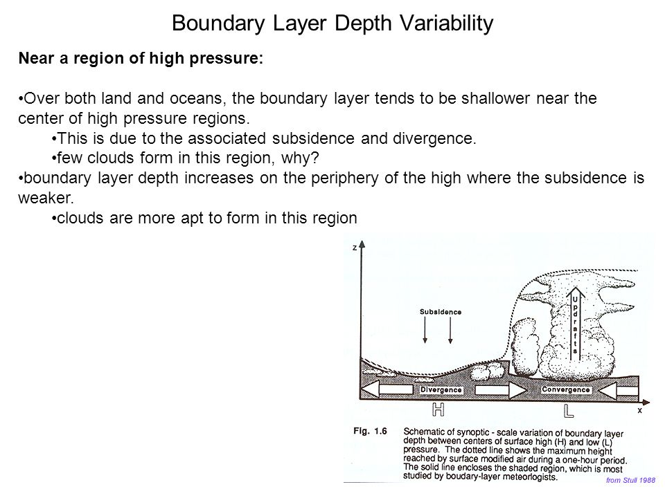 Boundary Layer Depth Variability