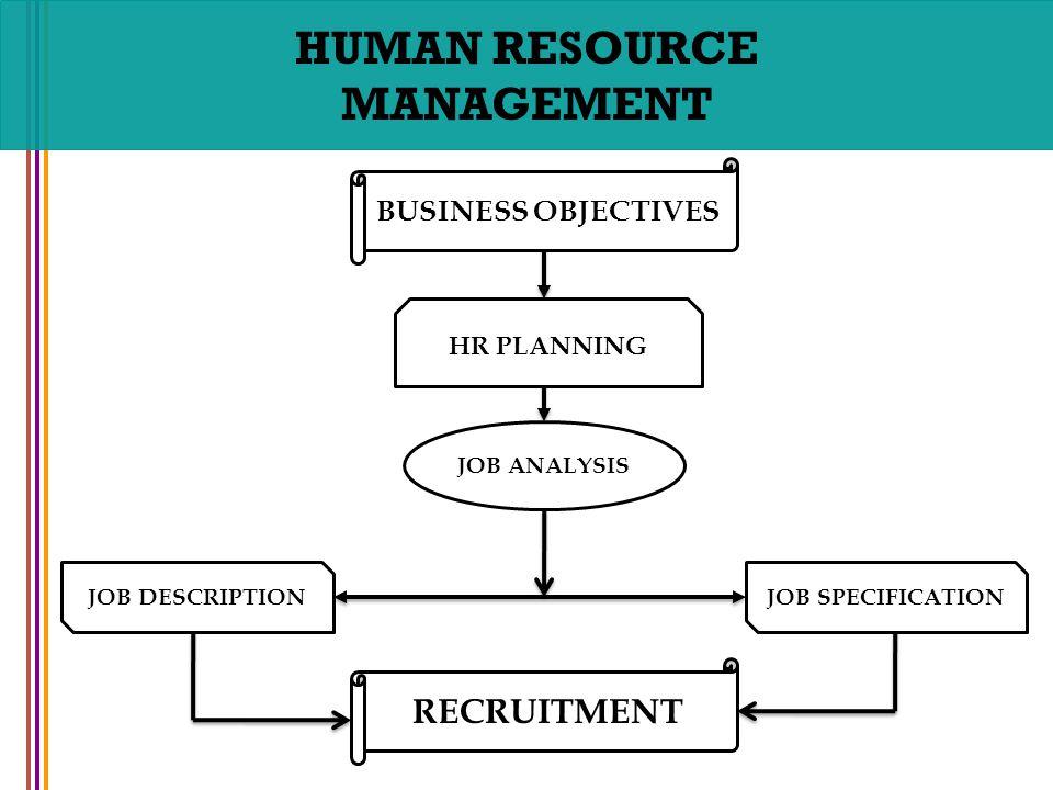 HUMAN RESOURCE MANAGEMENT RECRUITMENT AND SELECTION CHAPTER NO ppt – Human Resource Management Job Description