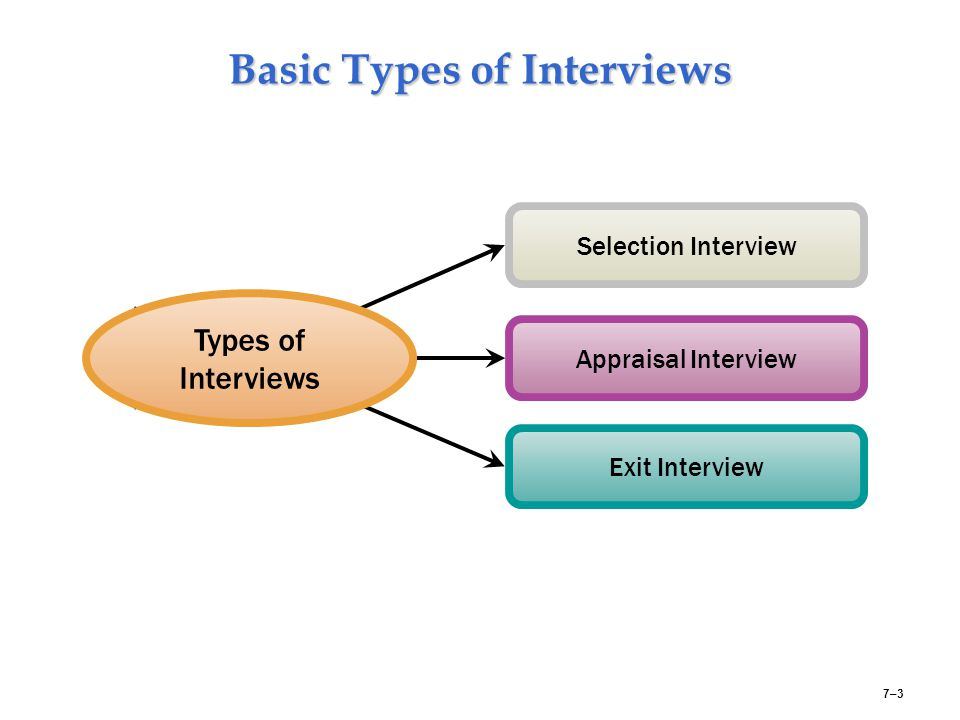 Basic Types of Interviews