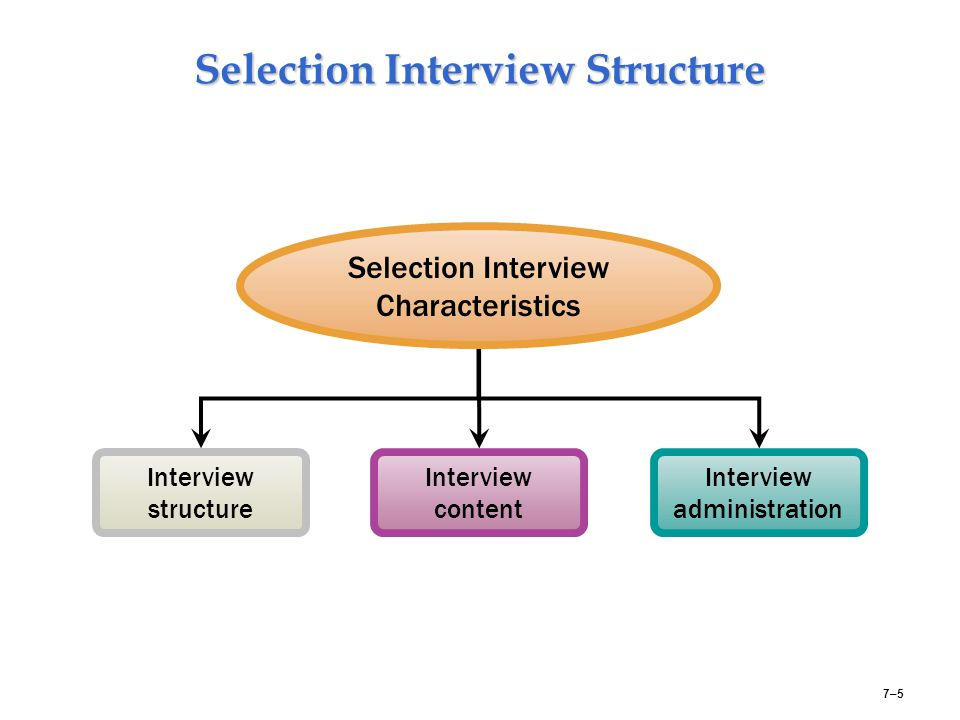 Selection Interview Structure