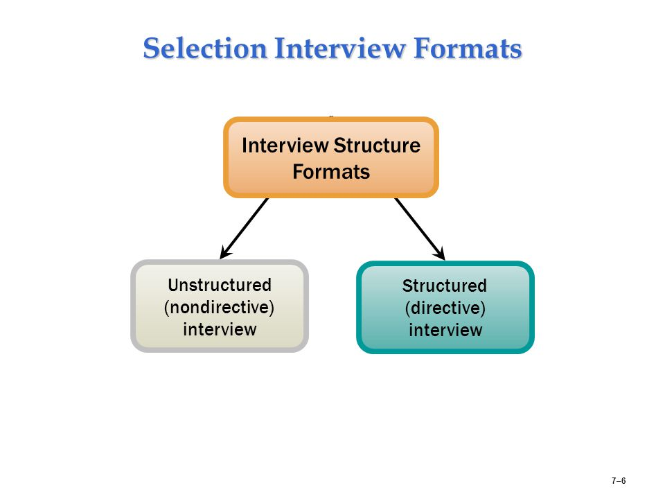 Selection Interview Formats