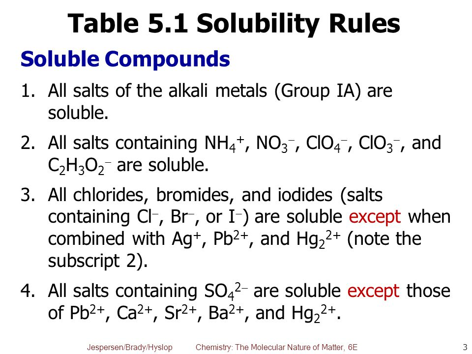 experiment ionic reactions compare your results with the solubility rules in Ocean county college department of chemistry chem 180 lab 5: ionic reactions submitted by abstract: the purpose of this experiment is to work with aqueous solutions of ionic substances aqueous solutions are those solutions in which water is the solvent when ionic substances are dissolved in water, the ions separate and become.
