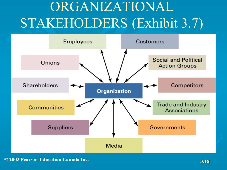 Evaluate the Influence Different Stakeholders Exert in One Organisation
