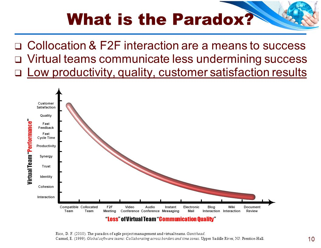 What is the Paradox Collocation & F2F interaction are a means to success. Virtual teams communicate less undermining success.