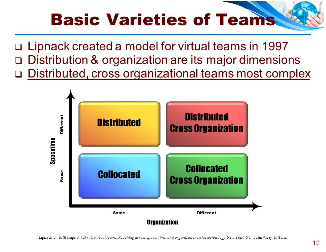 Basic Varieties of Teams