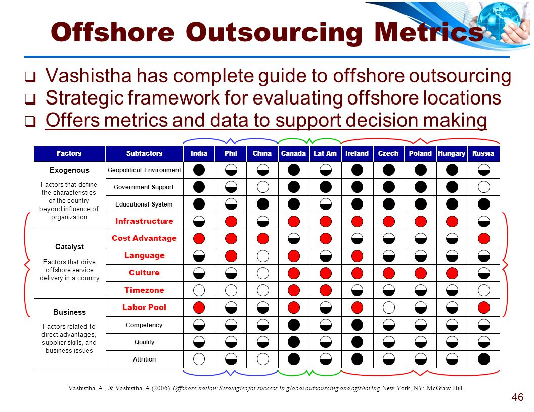Offshore Outsourcing Metrics