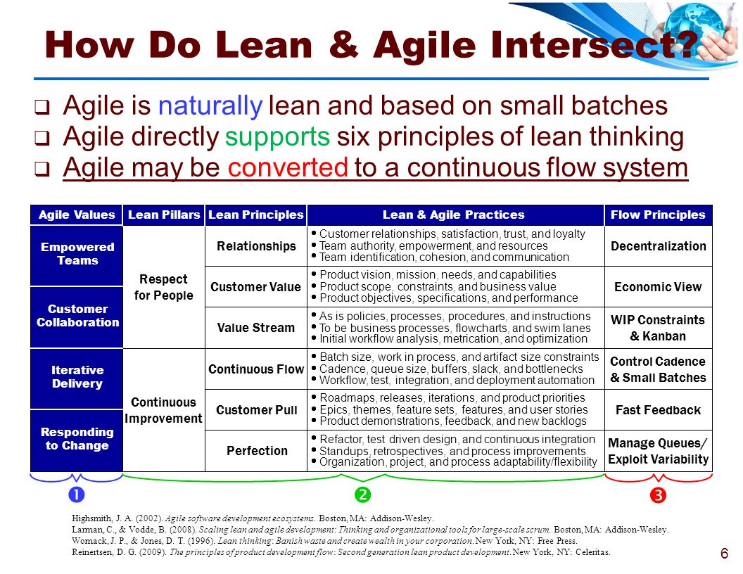 How Do Lean & Agile Intersect