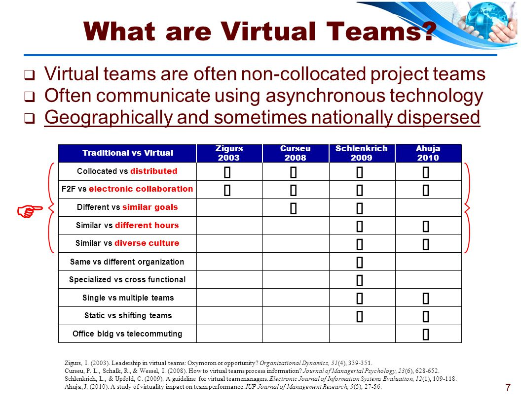 F What are Virtual Teams