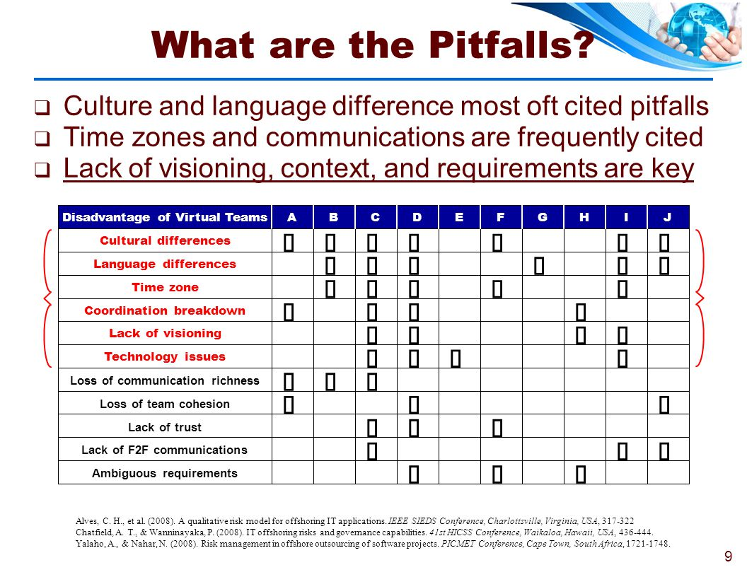 What are the Pitfalls Culture and language difference most oft cited pitfalls. Time zones and communications are frequently cited.