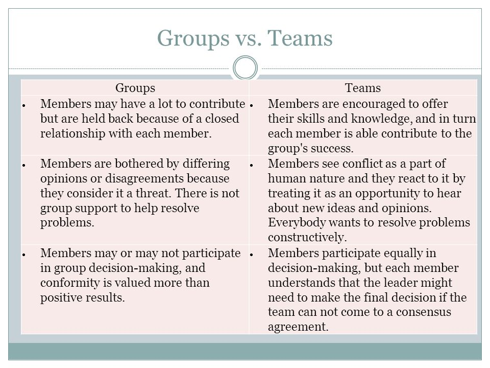 Groups vs. Teams Groups Teams