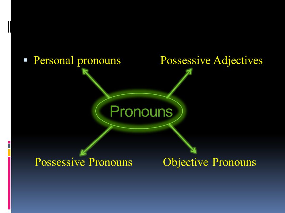 Pronouns Personal pronouns Possessive Adjectives