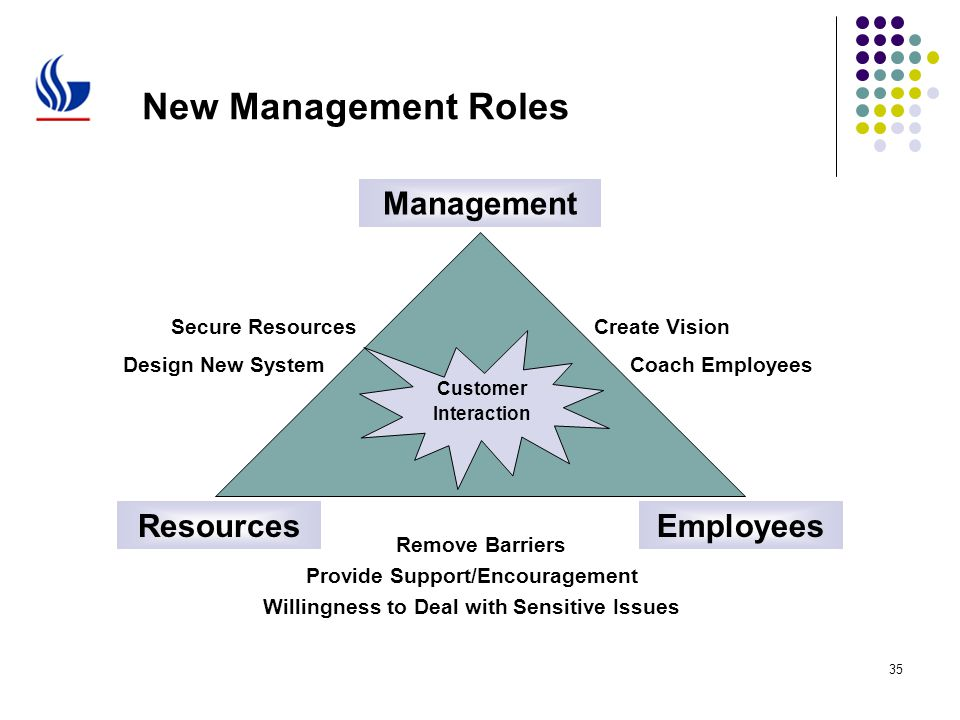 the role of managers in staff training management essay The search strategy covered three facets: management, quality of care and the   a manager was defined as an employee who has subordinates, oversees staff, is  responsible for staff recruitment and training, and holds.