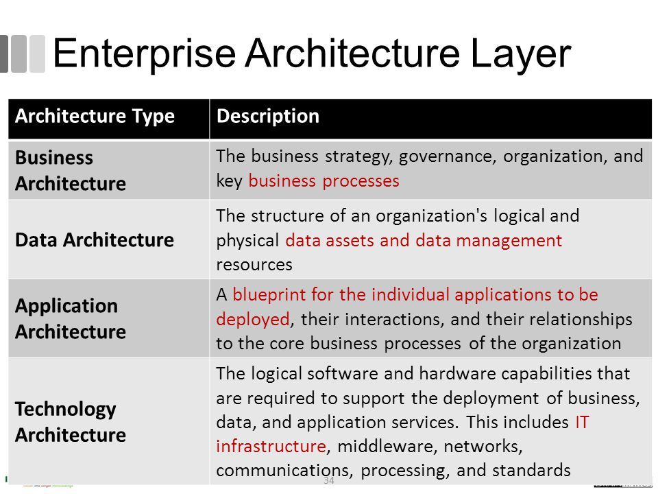 Togaf 9 fundamental romi satria wahono ppt video online download enterprise architecture layer malvernweather Image collections