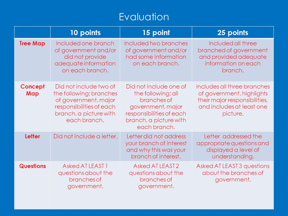 Evaluation 10 points 15 point 25 points Tree Map