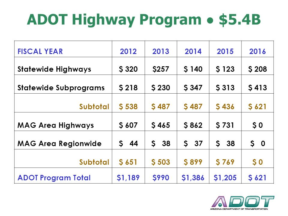 ADOT Highway Program ● $5.4B