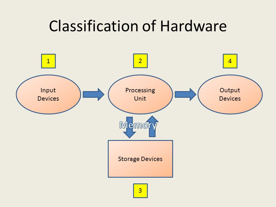 Classification of Hardware